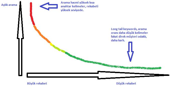 Long Tail Keywords Grafiği
