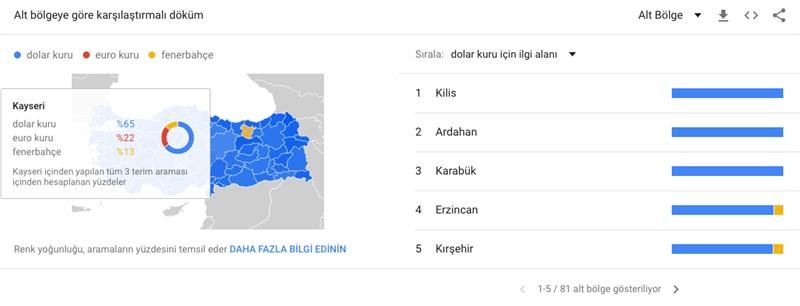 Google Trends Karsilastirma